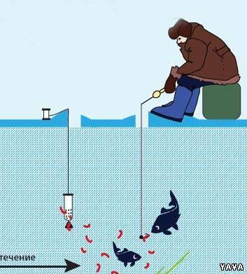 Как сделать кормушку на зимней рыбалке